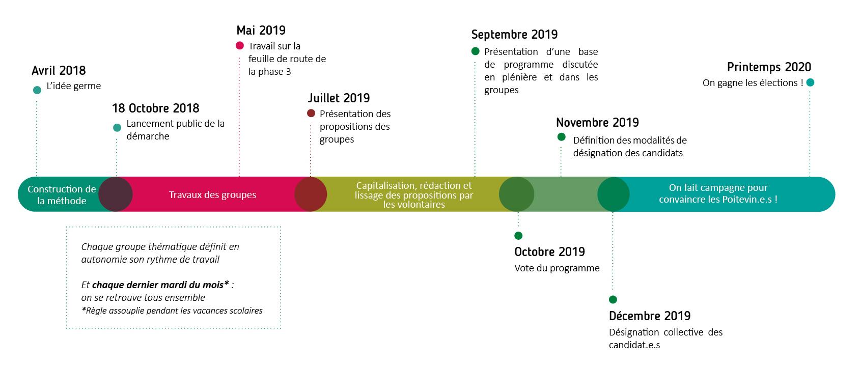 Échéancier du planning Poitiers Collectif